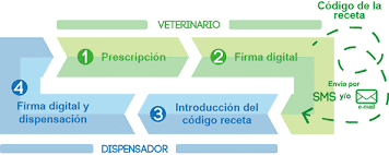 receta digital veterinaria Biodog